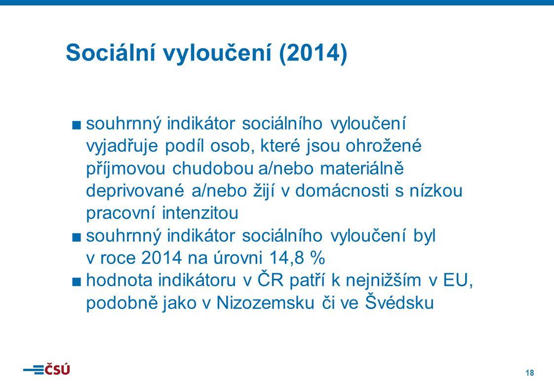 18 ■souhrnný indikátor sociálního vyloučení vyjadřuje podíl osob, které jsou ohrožené příjmovou chudobou a/nebo materiálně deprivované a/nebo žijí v domácnosti s nízkou pracovní intenzitou ■souhrnný indikátor sociálního vyloučení byl v roce 2014 na úrovni 14,8 % ■hodnota indikátoru v ČR patří k nejnižším v EU, podobně jako v Nizozemsku či ve Švédsku Sociální vyloučení (2014)
