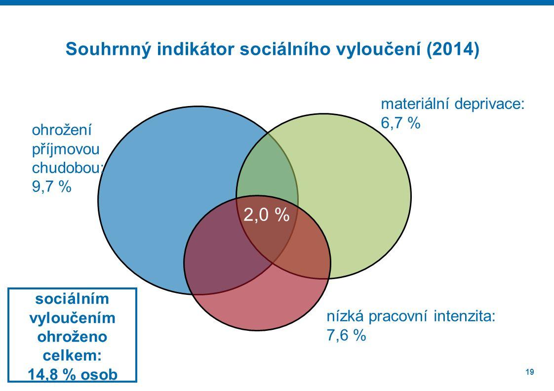 19 2,0 % ohrožení příjmovou chudobou: 9,7 % materiální deprivace: 6,7 % nízká pracovní intenzita: 7,6 % Souhrnný indikátor sociálního vyloučení (2014) sociálním vyloučením ohroženo celkem: 14,8 % osob