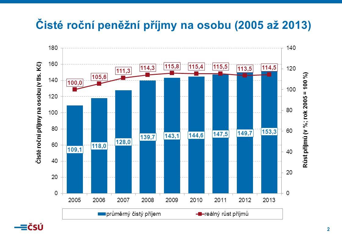 3 Medián a průměr čistých ročních příjmů na osobu podle postavení osoby v čele domácnosti (2013)