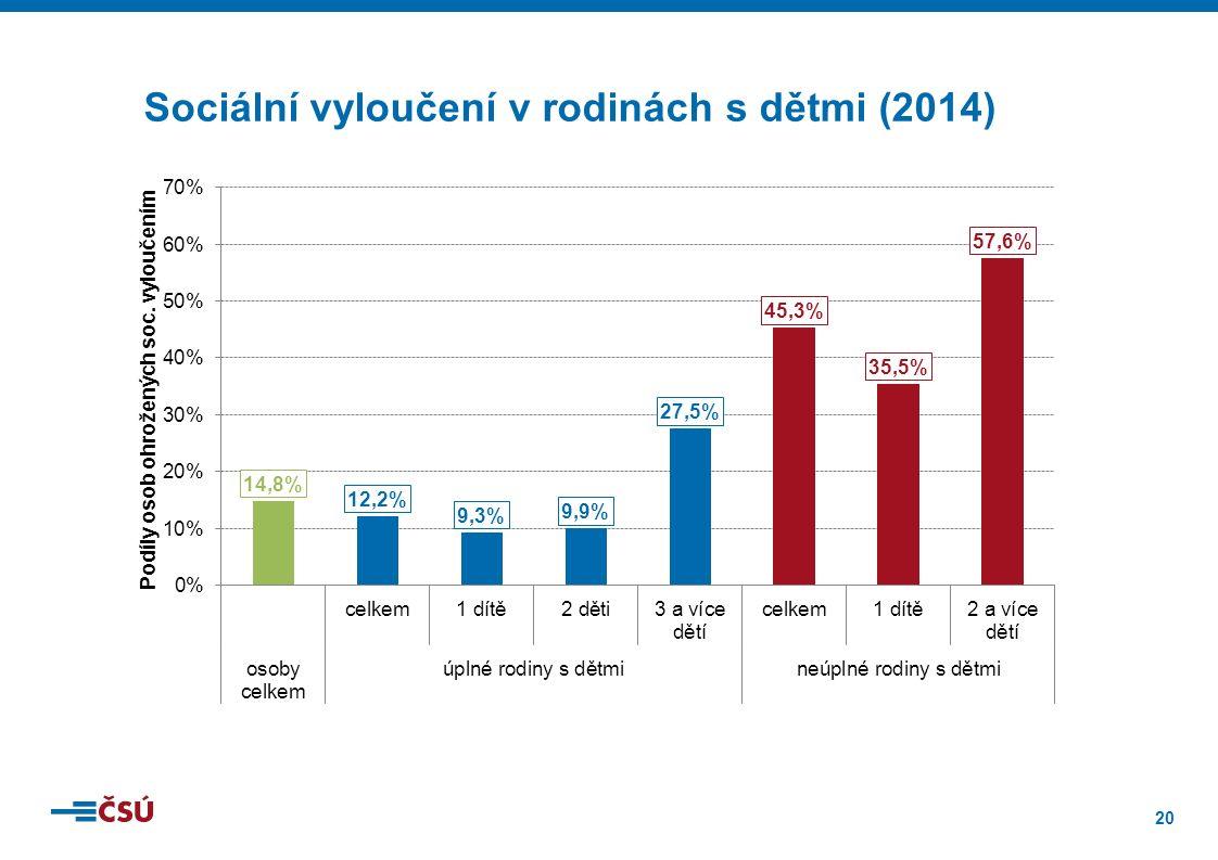 20 203,4 201,4 41,8 147,4 Sociální vyloučení v rodinách s dětmi (2014)