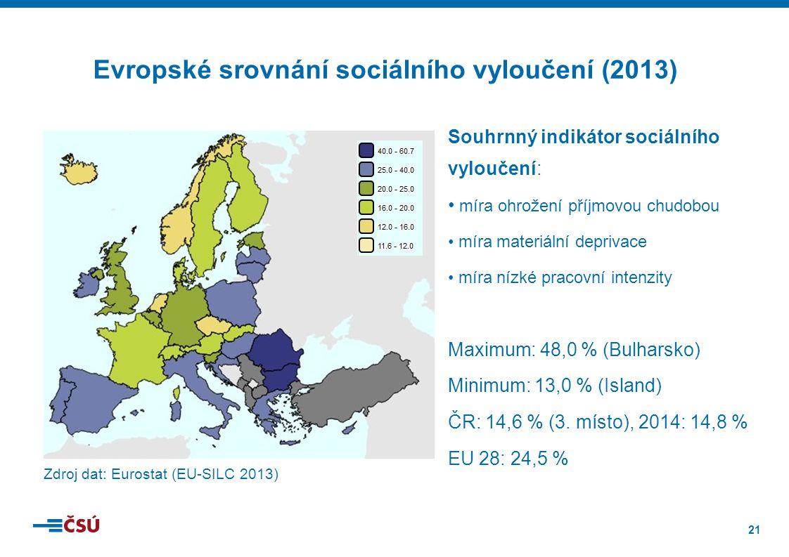 21 Zdroj dat: Eurostat (EU-SILC 2013) Souhrnný indikátor sociálního vyloučení: míra ohrožení příjmovou chudobou míra materiální deprivace míra nízké pracovní intenzity Maximum: 48,0 % (Bulharsko) Minimum: 13,0 % (Island) ČR: 14,6 % (3.