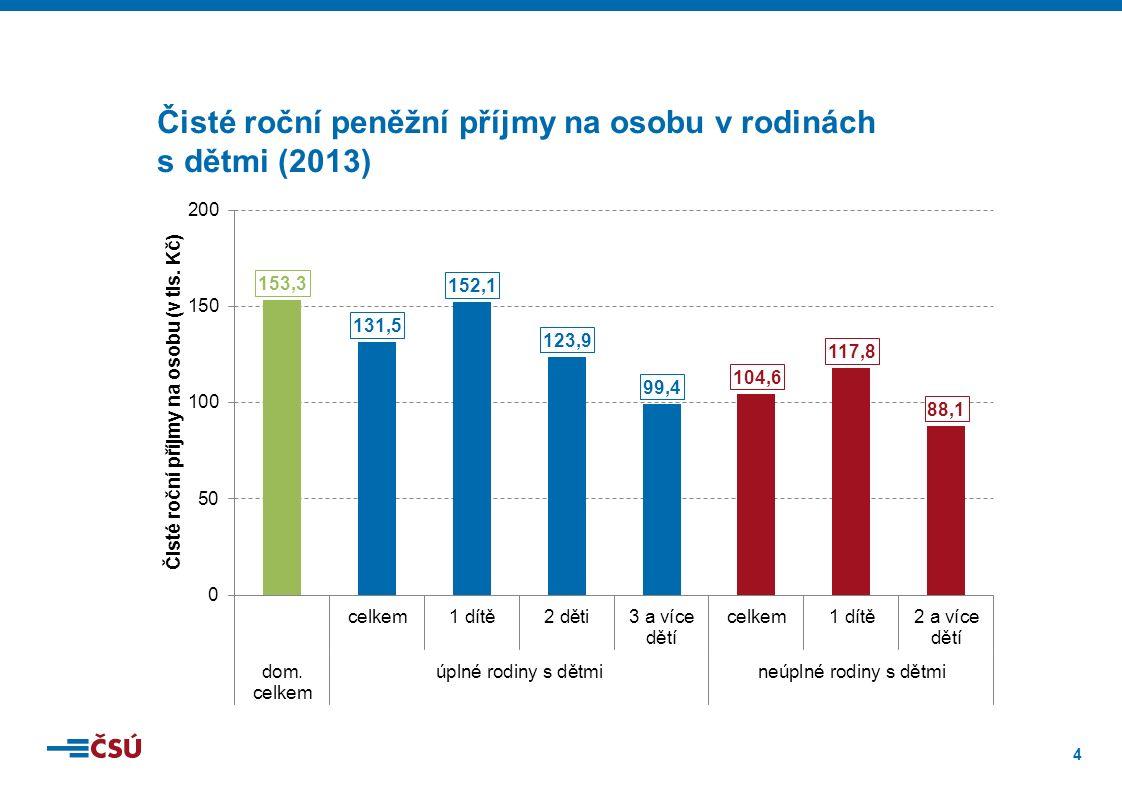 4 Čisté roční peněžní příjmy na osobu v rodinách s dětmi (2013)