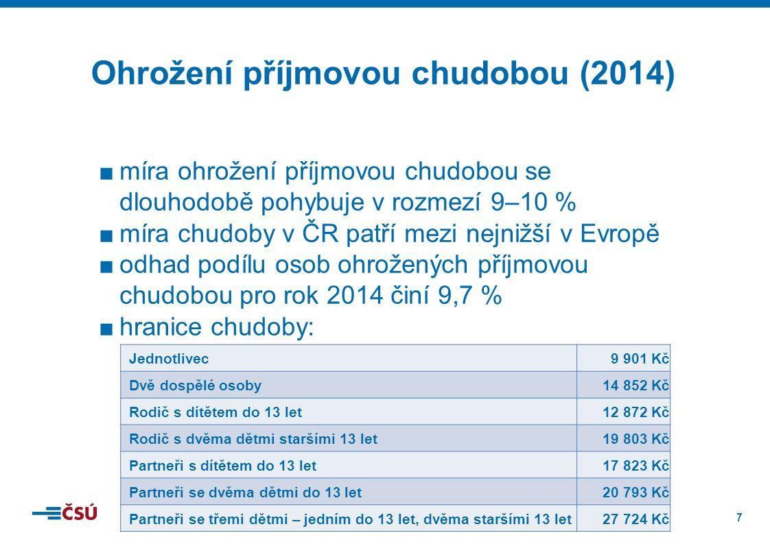 7 ■míra ohrožení příjmovou chudobou se dlouhodobě pohybuje v rozmezí 9–10 % ■míra chudoby v ČR patří mezi nejnižší v Evropě ■odhad podílu osob ohrožených příjmovou chudobou pro rok 2014 činí 9,7 % ■hranice chudoby: Ohrožení příjmovou chudobou (2014) Jednotlivec9 901 Kč Dvě dospělé osoby14 852 Kč Rodič s dítětem do 13 let12 872 Kč Rodič s dvěma dětmi staršími 13 let19 803 Kč Partneři s dítětem do 13 let17 823 Kč Partneři se dvěma dětmi do 13 let20 793 Kč Partneři se třemi dětmi – jedním do 13 let, dvěma staršími 13 let27 724 Kč