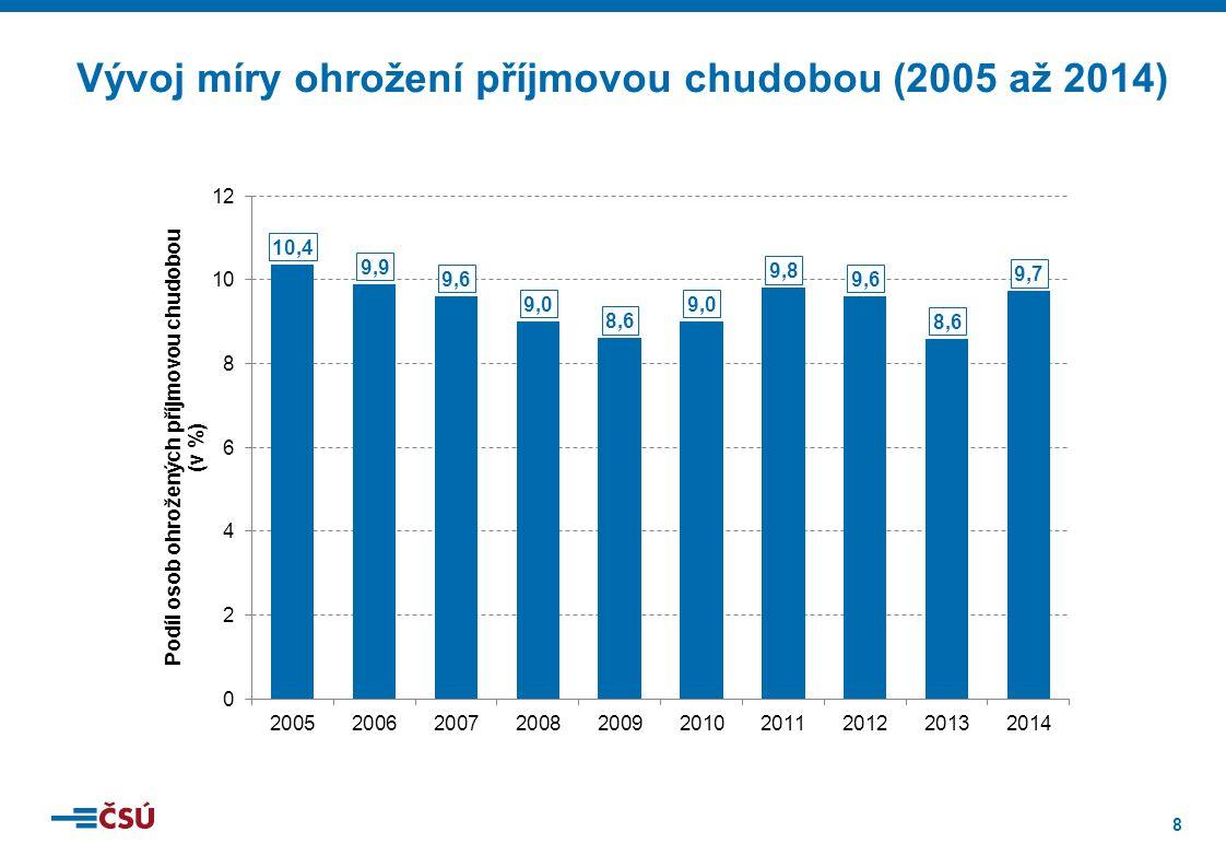 9 Ohrožení příjmovou chudobou dle věku (2014)