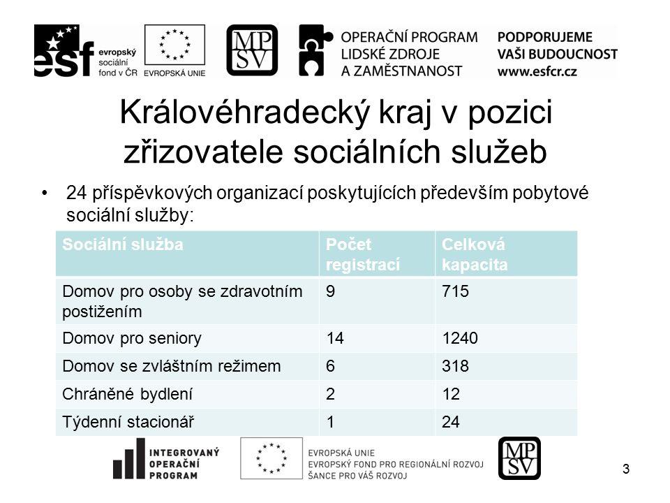 Královéhradecký kraj v pozici zřizovatele sociálních služeb 24 příspěvkových organizací poskytujících především pobytové sociální služby: 3 Sociální s