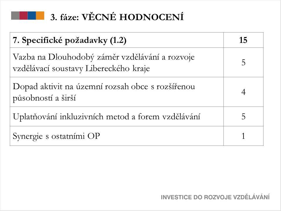 3. fáze: VĚCNÉ HODNOCENÍ 7. Specifické požadavky (1.2)15 Vazba na Dlouhodobý záměr vzdělávání a rozvoje vzdělávací soustavy Libereckého kraje 5 Dopad