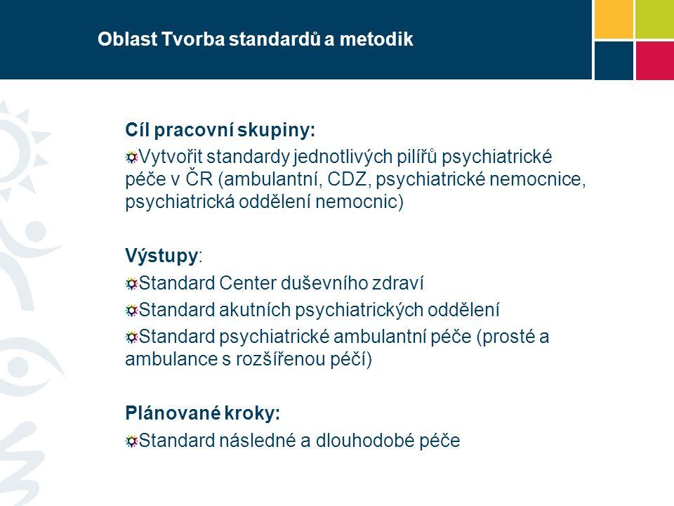 Oblast Tvorba standardů a metodik Cíl pracovní skupiny: Vytvořit standardy jednotlivých pilířů psychiatrické péče v ČR (ambulantní, CDZ, psychiatrické nemocnice, psychiatrická oddělení nemocnic) Výstupy: Standard Center duševního zdraví Standard akutních psychiatrických oddělení Standard psychiatrické ambulantní péče (prosté a ambulance s rozšířenou péčí) Plánované kroky: Standard následné a dlouhodobé péče