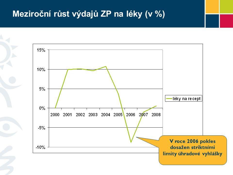 Meziroční růst výdajů ZP na léky (v %) V roce 2006 pokles dosažen striktními limity úhradové vyhlášky