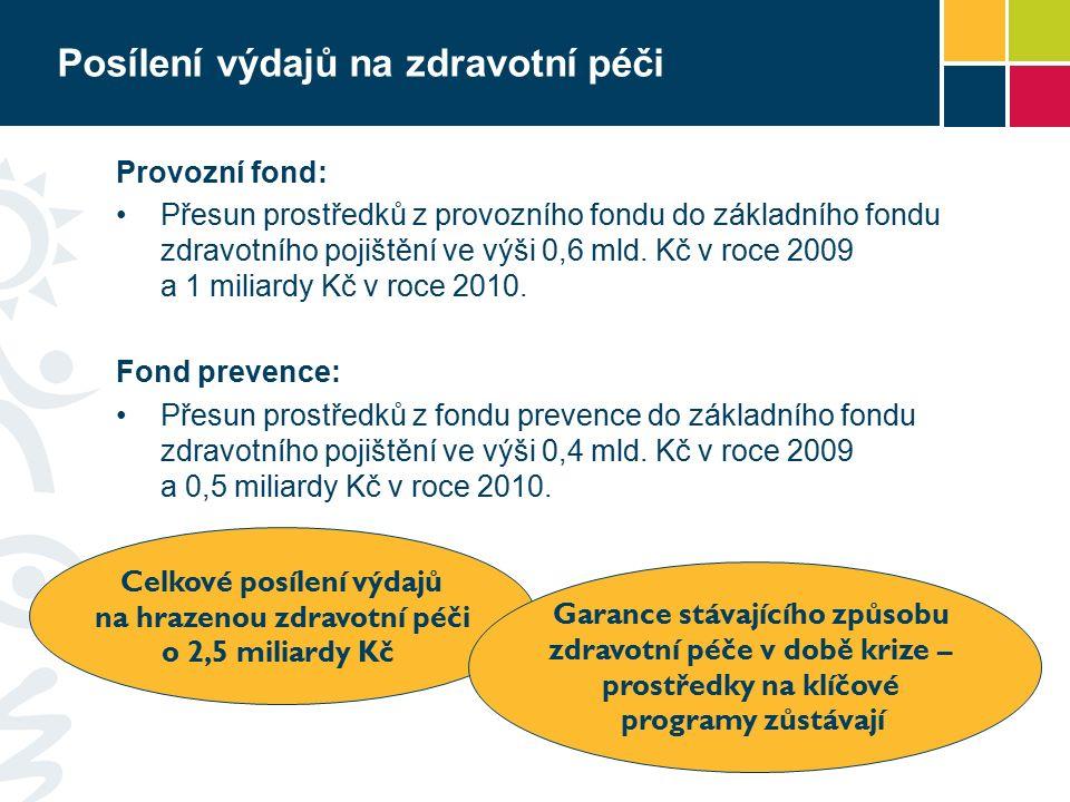 Posílení výdajů na zdravotní péči Provozní fond: Přesun prostředků z provozního fondu do základního fondu zdravotního pojištění ve výši 0,6 mld. Kč v