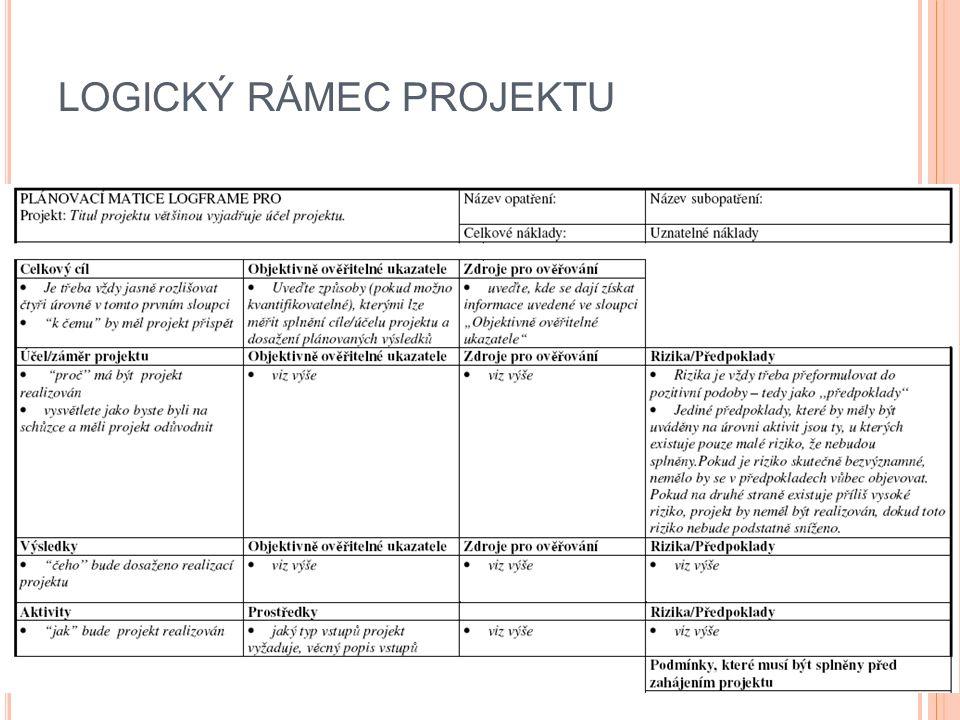 P OJMY aktivity – z jakých konkrétních činností se projekt skládá (stavební práce, nákup zařízení, odborné služby,…… apod.
