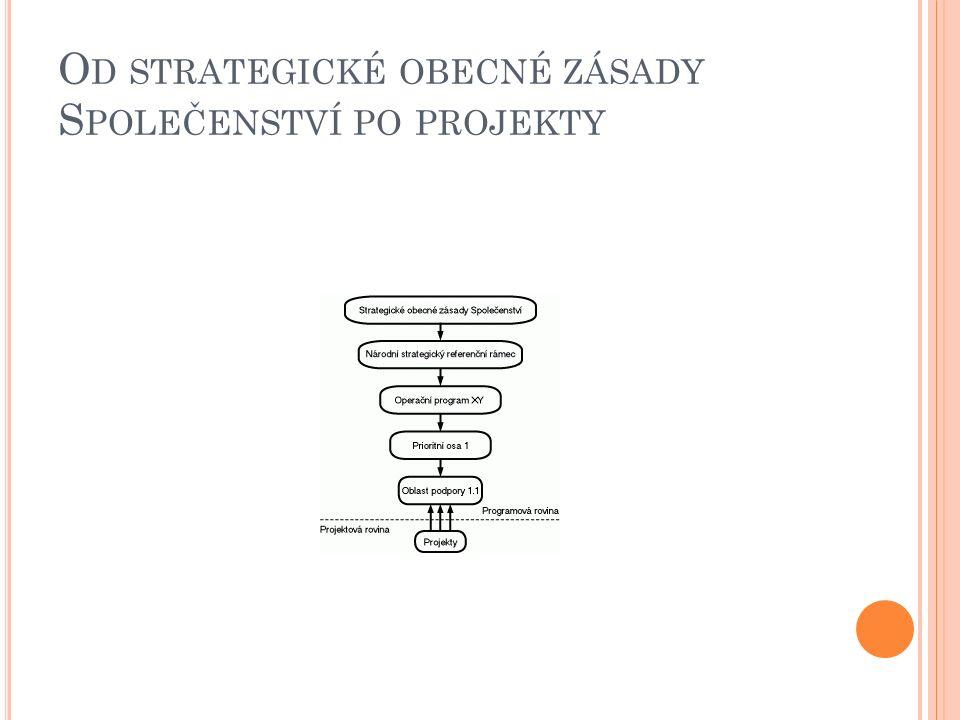 NÁRODNÍ STRATEGICKÝ REFERENČNÍ RÁMEC  Rámcová rozvojová strategie na úrovni státu, základ pro sektorové (tématické) a regionální programy,  Navrhuje členský stát při použití principu partnerství,  Jeho struktura dána všeobecným nařízením a dalšími doporučeními EK,  Vláda vzala na vědomí v květnu 2006,  Byl vyjednáván s Evropskou komisí a oficiálně projednáván v roce 2006 37