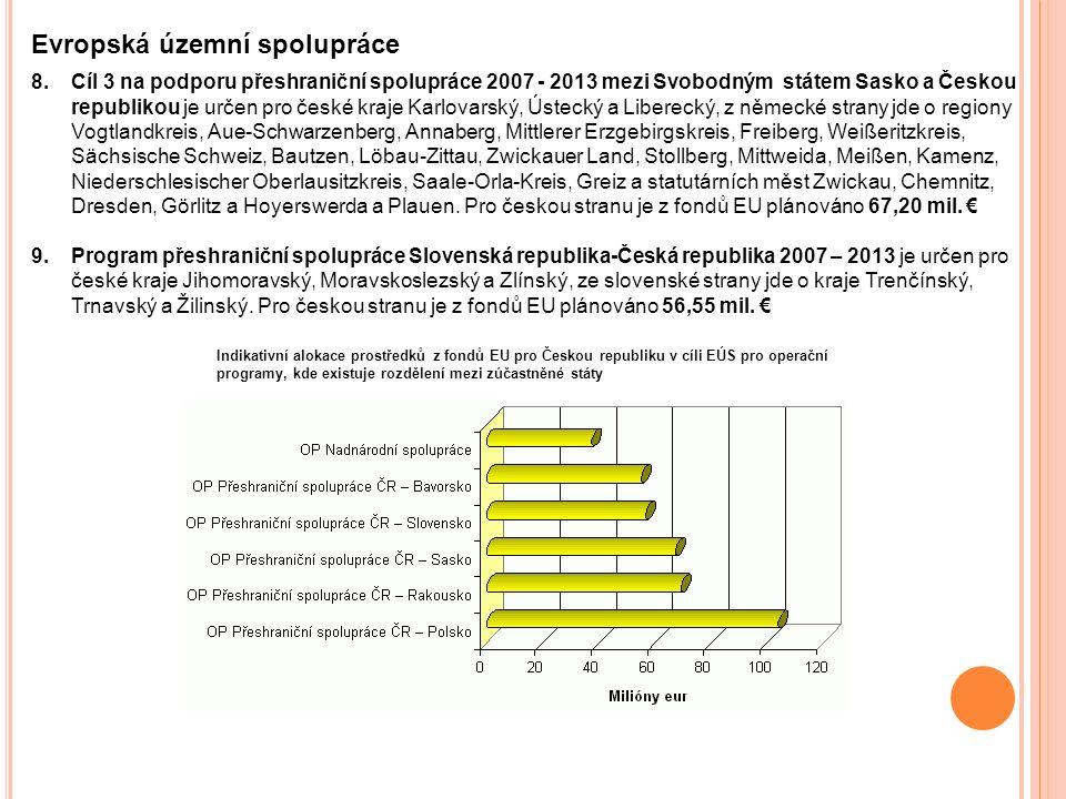SOUHRNNÝ STAV ČERPÁNÍ K 7.1. 2010, 1 EUR= 26,4 KČ