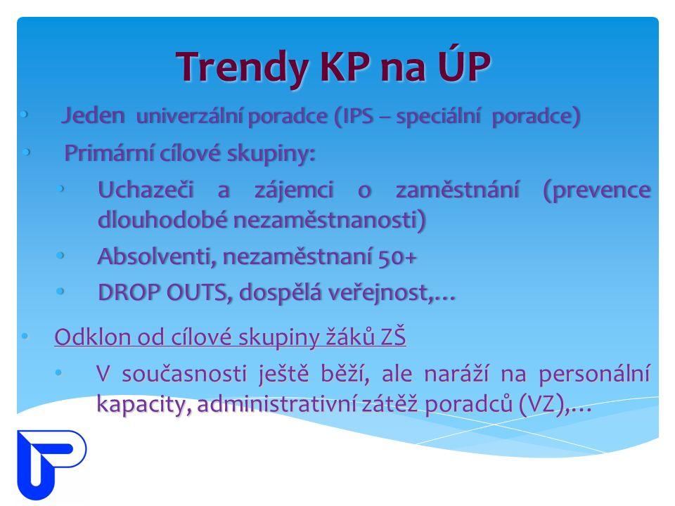 Trendy KP na ÚP Odklon od cílové skupiny žáků ZŠ Odklon od cílové skupiny žáků ZŠ V současnosti ještě běží, ale naráží na personální kapacity, administrativní zátěž poradců (VZ),… V současnosti ještě běží, ale naráží na personální kapacity, administrativní zátěž poradců (VZ),… Jeden univerzální poradce (IPS – speciální poradce) Jeden univerzální poradce (IPS – speciální poradce) Primární cílové skupiny: Primární cílové skupiny: Uchazeči a zájemci o zaměstnání (prevence dlouhodobé nezaměstnanosti) Uchazeči a zájemci o zaměstnání (prevence dlouhodobé nezaměstnanosti) Absolventi, nezaměstnaní 50+ Absolventi, nezaměstnaní 50+ DROP OUTS, dospělá veřejnost,… DROP OUTS, dospělá veřejnost,…