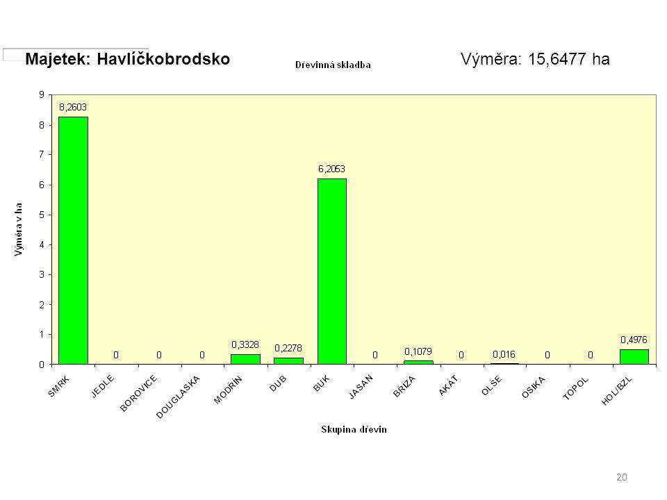 20 Majetek: HavlíčkobrodskoVýměra: 15,6477 ha