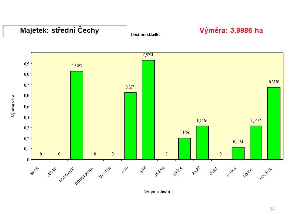 24 Majetek: střední ČechyVýměra: 3,9986 ha