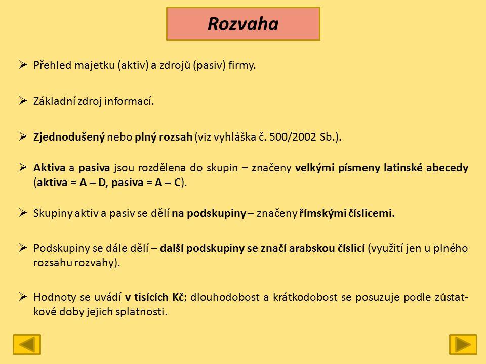 Rozvaha  Přehled majetku (aktiv) a zdrojů (pasiv) firmy.