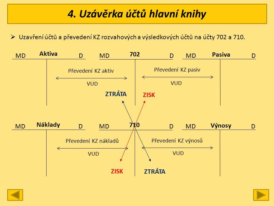 4. Uzávěrka účtů hlavní knihy  Uzavření účtů a převedení KZ rozvahových a výsledkových účtů na účty 702 a 710. MD DDD Pasiva 702 Aktiva Převedení KZ