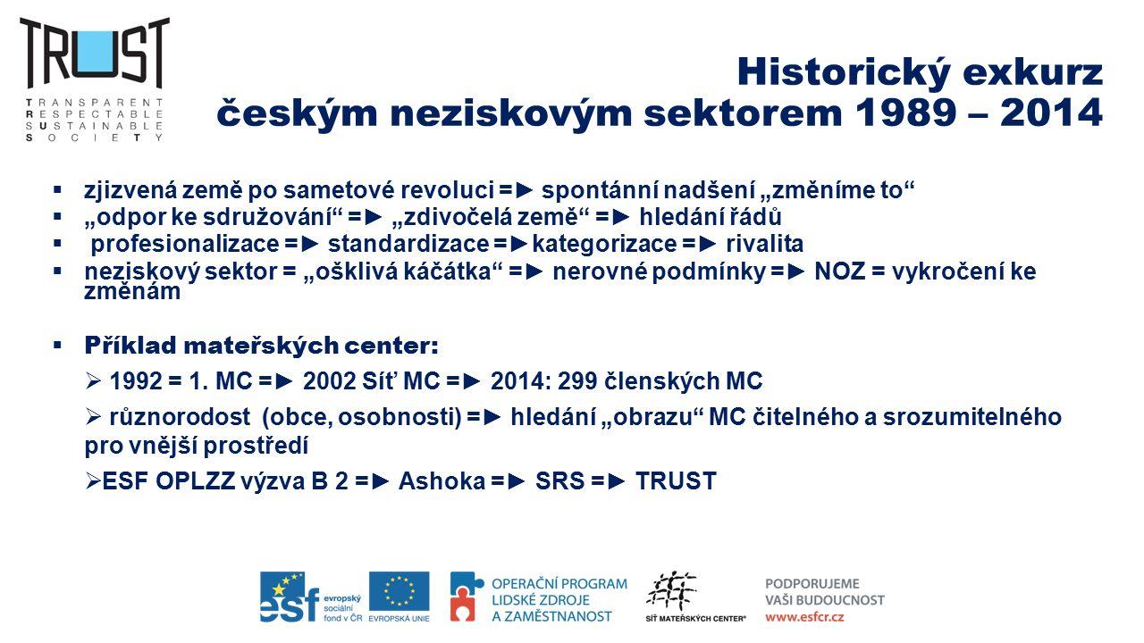"""Historický exkurz českým neziskovým sektorem 1989 – 2014  zjizvená země po sametové revoluci =► spontánní nadšení """"změníme to""""  """"odpor ke sdružování"""
