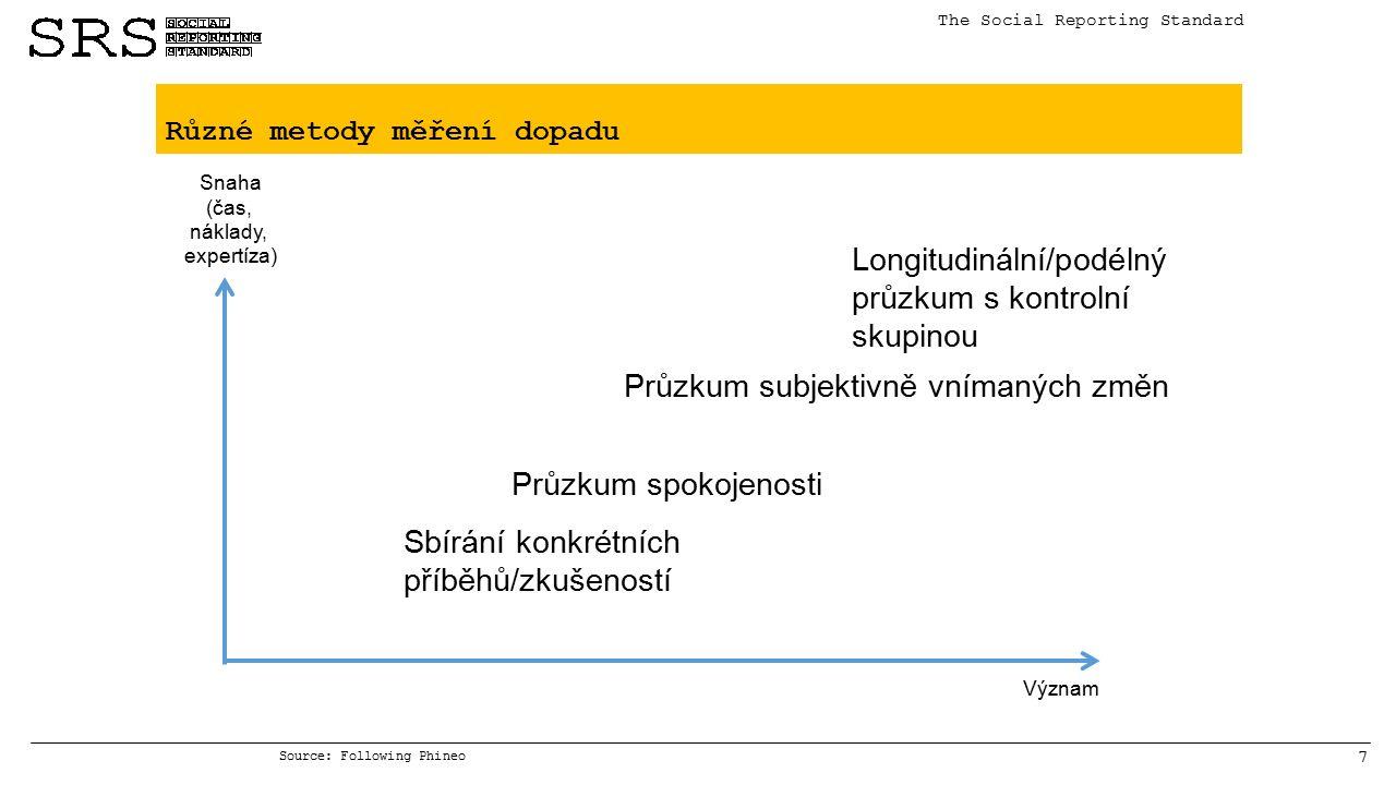 7 Různé metody měření dopadu The Social Reporting Standard Sbírání konkrétních příběhů/zkušeností Průzkum spokojenosti Longitudinální/podélný průzkum s kontrolní skupinou Význam Snaha (čas, náklady, expertíza) Průzkum subjektivně vnímaných změn Source: Following Phineo