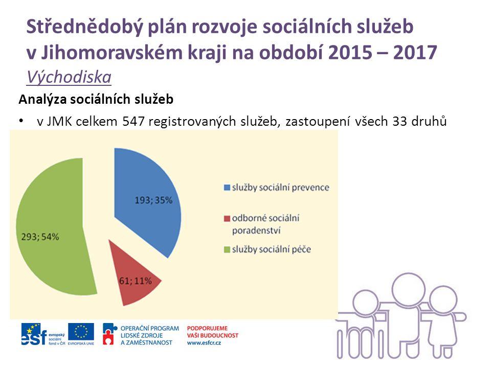 Střednědobý plán rozvoje sociálních služeb v Jihomoravském kraji na období 2015 – 2017 Východiska Analýza sociálních služeb v JMK celkem 547 registrovaných služeb, zastoupení všech 33 druhů