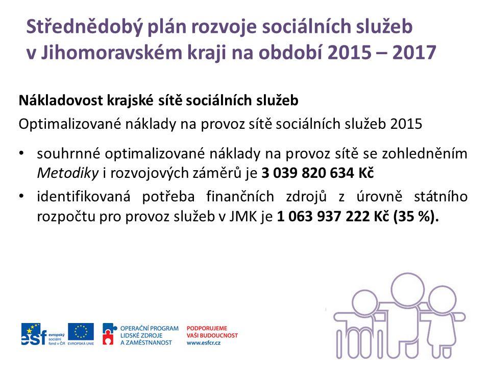 Střednědobý plán rozvoje sociálních služeb v Jihomoravském kraji na období 2015 – 2017 Nákladovost krajské sítě sociálních služeb Optimalizované náklady na provoz sítě sociálních služeb 2015 souhrnné optimalizované náklady na provoz sítě se zohledněním Metodiky i rozvojových záměrů je 3 039 820 634 Kč identifikovaná potřeba finančních zdrojů z úrovně státního rozpočtu pro provoz služeb v JMK je 1 063 937 222 Kč (35 %).