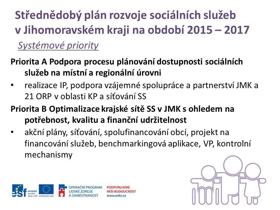 Střednědobý plán rozvoje sociálních služeb v Jihomoravském kraji na období 2015 – 2017 Systémové priority Priorita A Podpora procesu plánování dostupnosti sociálních služeb na místní a regionální úrovni realizace IP, podpora vzájemné spolupráce a partnerství JMK a 21 ORP v oblasti KP a síťování SS Priorita B Optimalizace krajské sítě SS v JMK s ohledem na potřebnost, kvalitu a finanční udržitelnost akční plány, síťování, spolufinancování obcí, projekt na financování služeb, benchmarkingová aplikace, VP, kontrolní mechanismy