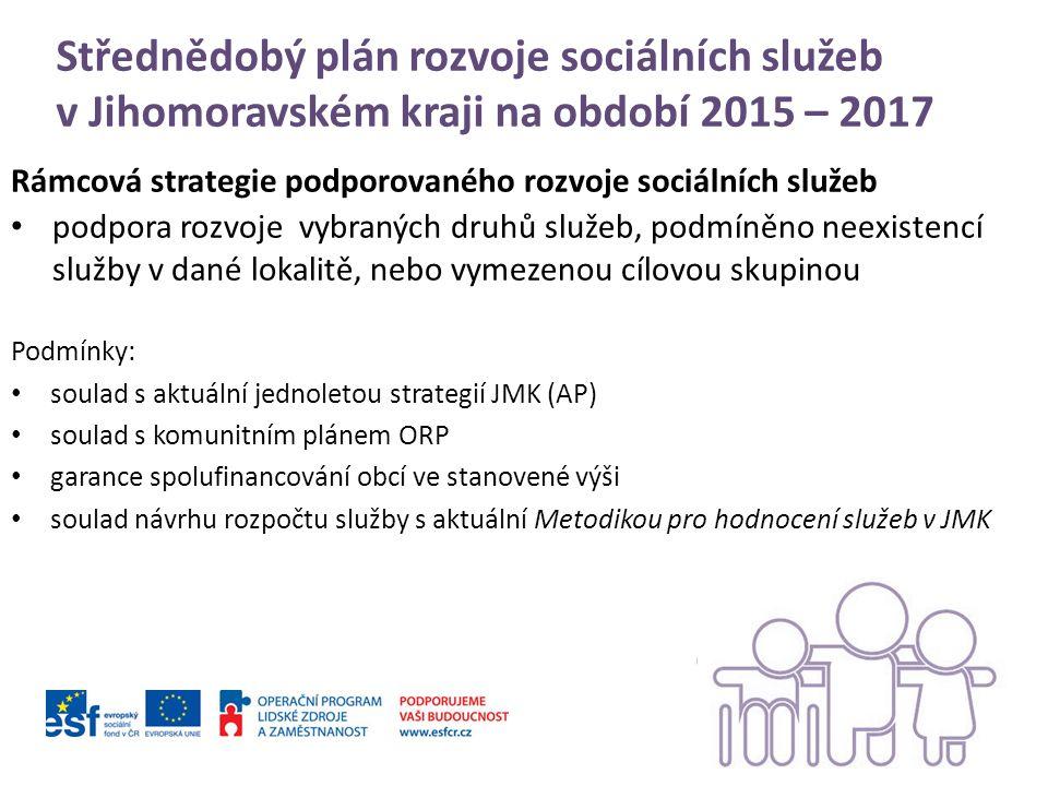 Střednědobý plán rozvoje sociálních služeb v Jihomoravském kraji na období 2015 – 2017 Rámcová strategie podporovaného rozvoje sociálních služeb podpora rozvoje vybraných druhů služeb, podmíněno neexistencí služby v dané lokalitě, nebo vymezenou cílovou skupinou Podmínky: soulad s aktuální jednoletou strategií JMK (AP) soulad s komunitním plánem ORP garance spolufinancování obcí ve stanovené výši soulad návrhu rozpočtu služby s aktuální Metodikou pro hodnocení služeb v JMK