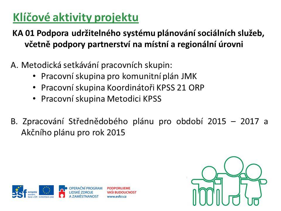 Klíčové aktivity projektu KA 01 Podpora udržitelného systému plánování sociálních služeb, včetně podpory partnerství na místní a regionální úrovni A.Metodická setkávání pracovních skupin: Pracovní skupina pro komunitní plán JMK Pracovní skupina Koordinátoři KPSS 21 ORP Pracovní skupina Metodici KPSS B.