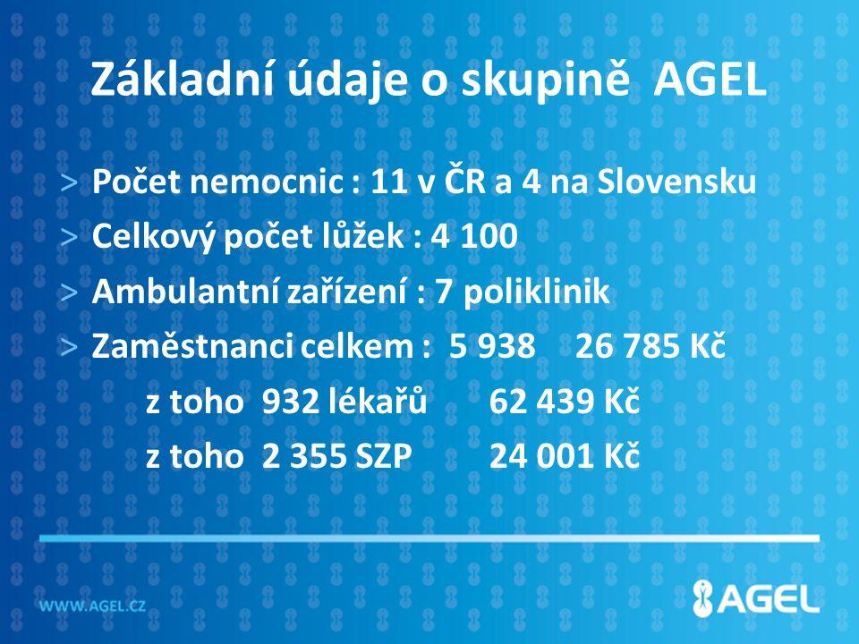 Základní údaje o skupině AGEL >Počet nemocnic : 11 v ČR a 4 na Slovensku >Celkový počet lůžek : 4 100 >Ambulantní zařízení : 7 poliklinik >Zaměstnanci celkem : 5 93826 785 Kč z toho 932 lékařů 62 439 Kč z toho 2 355 SZP24 001 Kč