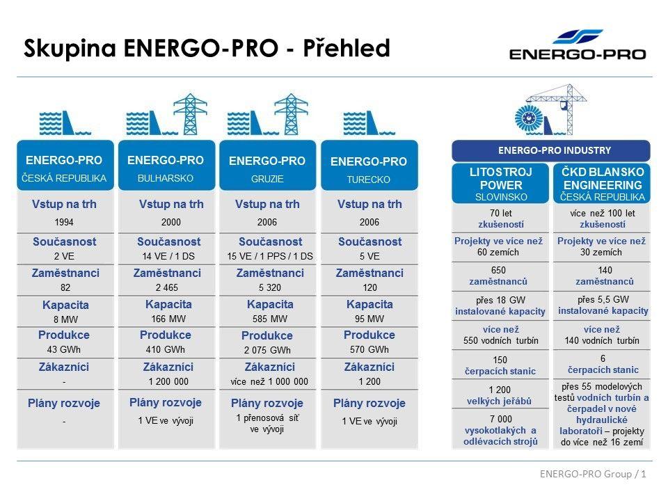 Skupina ENERGO-PRO - Přehled ENERGO-PRO Group / 1