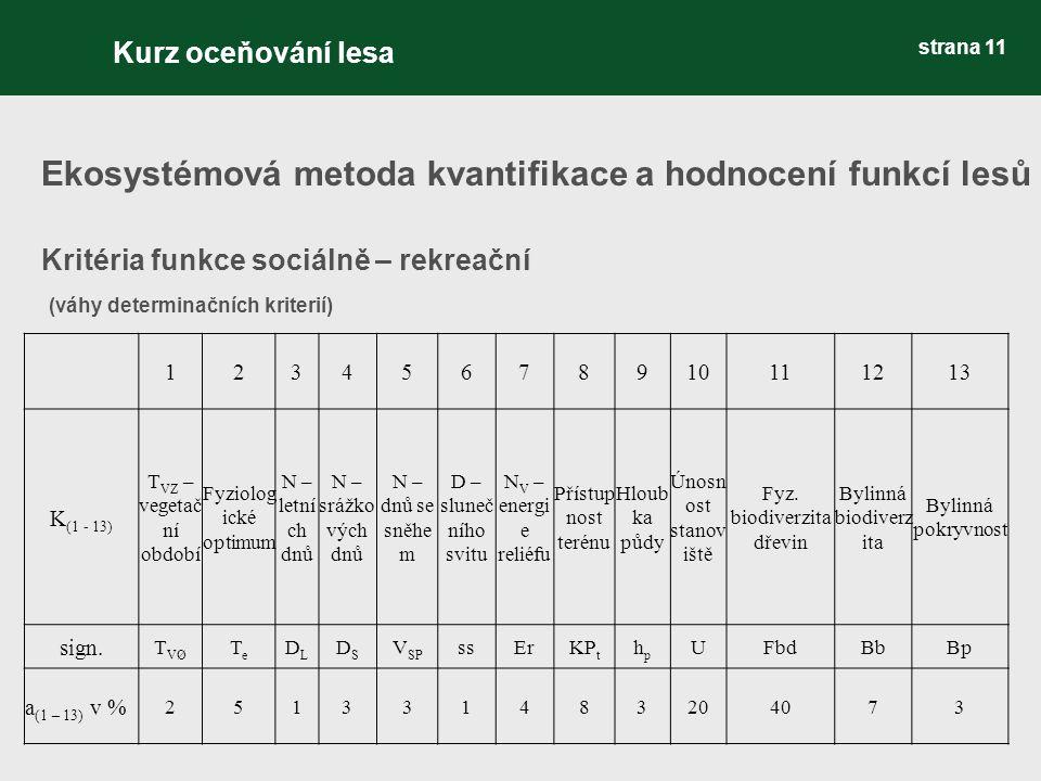 strana 11 Ekosystémová metoda kvantifikace a hodnocení funkcí lesů Kritéria funkce sociálně – rekreační (váhy determinačních kriterií) 123456789101112
