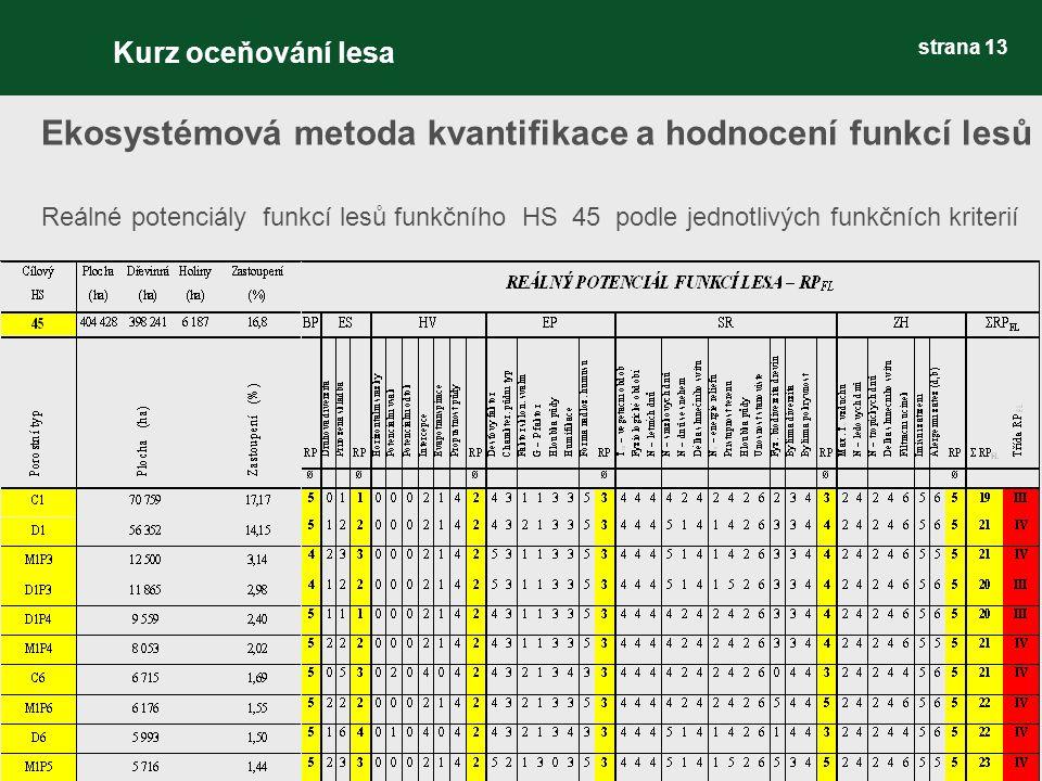 strana 13 Ekosystémová metoda kvantifikace a hodnocení funkcí lesů Reálné potenciály funkcí lesů funkčního HS 45 podle jednotlivých funkčních kriterií