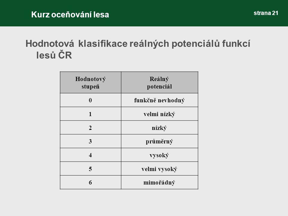 strana 21 Hodnotová klasifikace reálných potenciálů funkcí lesů ČR Hodnotový stupeň Reálný potenciál 0funkčně nevhodný 1velmi nízký 2nízký 3průměrný 4vysoký 5velmi vysoký 6mimořádný Kurz oceňování lesa