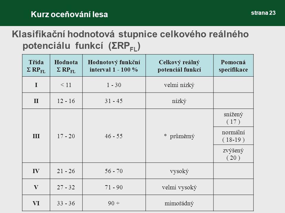 strana 23 Klasifikační hodnotová stupnice celkového reálného potenciálu funkcí (ΣRP FL ) Třída  RP FL Hodnota  RP FL Hodnotový funkční interval 1 - 100 % Celkový reálný potenciál funkcí Pomocná specifikace I< 111 - 30velmi nízký II12 - 1631 - 45nízký III17 - 2046 - 55* průměrný snížený ( 17 ) normální ( 18-19 ) zvýšený ( 20 ) IV21 - 2656 - 70vysoký V27 - 3271 - 90velmi vysoký VI33 - 3690 +mimořádný Kurz oceňování lesa
