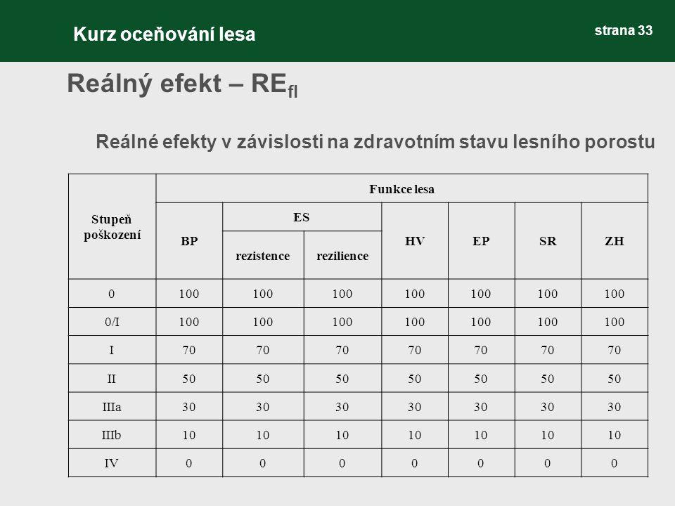 strana 33 Reálný efekt – RE fl Reálné efekty v závislosti na zdravotním stavu lesního porostu Stupeň poškození Funkce lesa BP ES HVEPSRZH rezistencerezilience 0100 0/I100 I70 II50 IIIa30 IIIb10 IV0000000 Kurz oceňování lesa