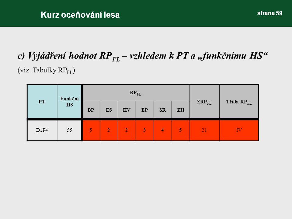 """c) Vyjádření hodnot RP FL – vzhledem k PT a """"funkčnímu HS"""" (viz. Tabulky RP FL ) PT Funkční HS RP FL  RP FL Třída RP FL BPESHVEPSRZH D1P45552234521IV"""