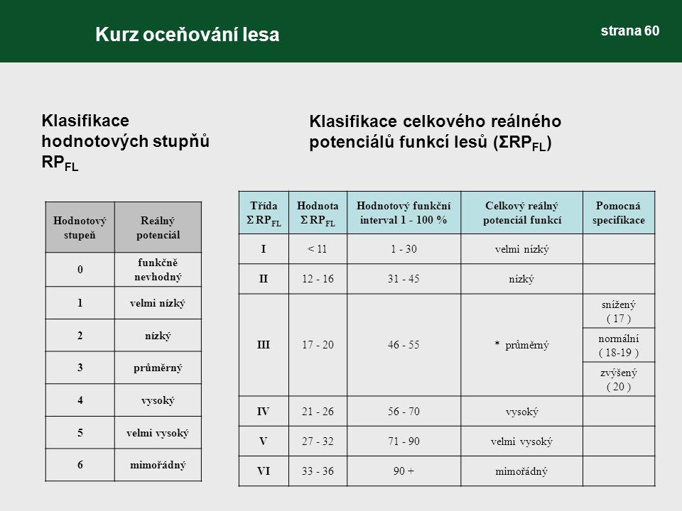 Klasifikace hodnotových stupňů RP FL Klasifikace celkového reálného potenciálů funkcí lesů (ΣRP FL ) Kurz oceňování lesa strana 60 Hodnotový stupeň Re