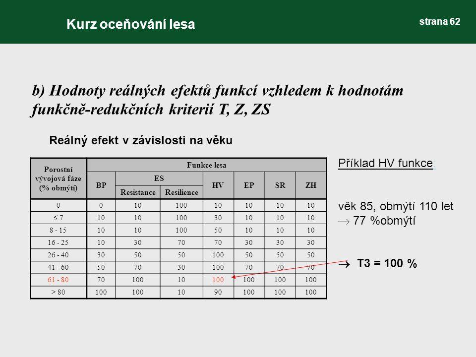b) Hodnoty reálných efektů funkcí vzhledem k hodnotám funkčně-redukčních kriterií T, Z, ZS Reálný efekt v závislosti na věku Příklad HV funkce: věk 85, obmýtí 110 let  77 %obmýtí  T3 = 100 % Porostní vývojová fáze (% obmýtí) Funkce lesa BP ES HVEPSRZH ResistanceResilience 001010010  7 10 1003010 8 - 1510 1005010 16 - 25103070 30 26 - 403050 10050 41 - 6050703010070 61 - 807010010100 > 80100 1090100 Kurz oceňování lesa strana 62