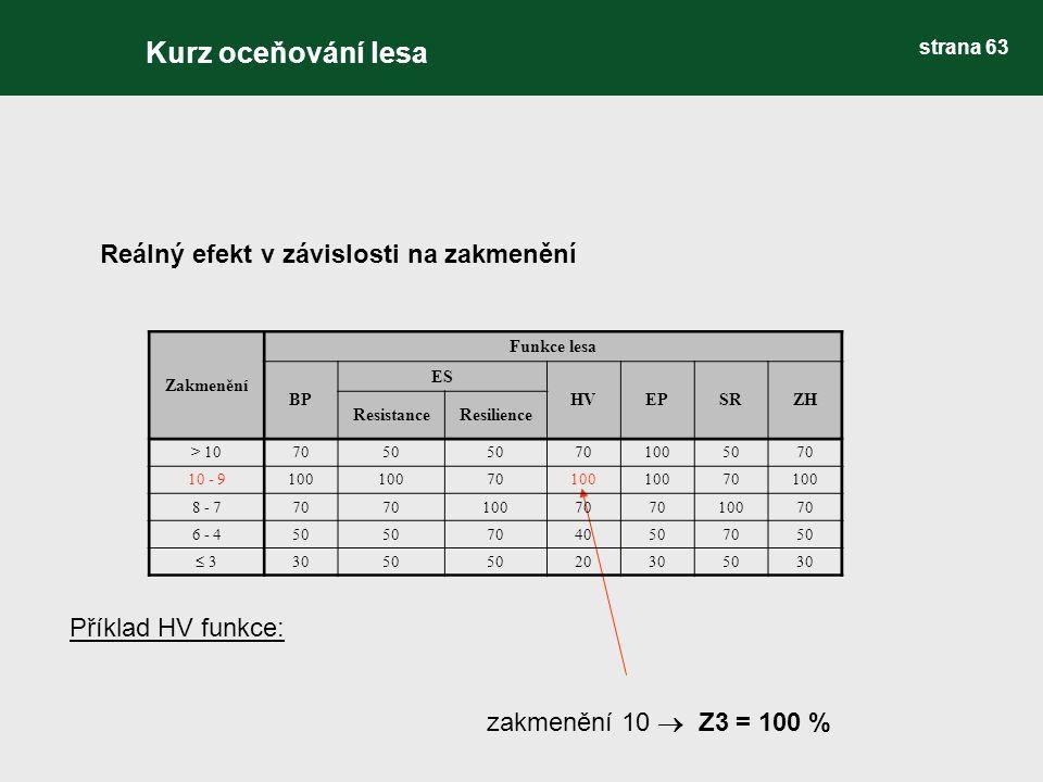 Reálný efekt v závislosti na zakmenění Příklad HV funkce: zakmenění 10  Z3 = 100 % Zakmenění Funkce lesa BP ES HVEPSRZH ResistanceResilience > 107050