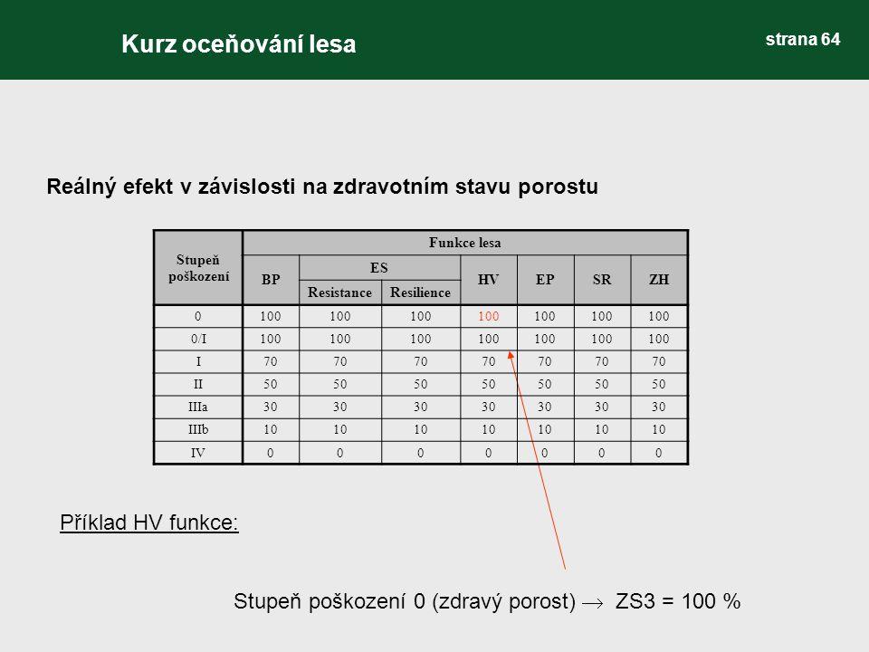 Reálný efekt v závislosti na zdravotním stavu porostu Příklad HV funkce: Stupeň poškození 0 (zdravý porost)  ZS3 = 100 % Stupeň poškození Funkce lesa BP ES HVEPSRZH ResistanceResilience 0100 0/I100 I70 II50 IIIa30 IIIb10 IV0000000 Kurz oceňování lesa strana 64