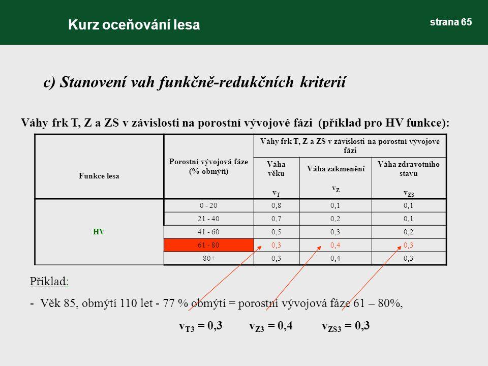c) Stanovení vah funkčně-redukčních kriterií Váhy frk T, Z a ZS v závislosti na porostní vývojové fázi (příklad pro HV funkce): Funkce lesa Porostní vývojová fáze (% obmýtí) Váhy frk T, Z a ZS v závislosti na porostní vývojové fázi Váha věku v T Váha zakmenění v Z Váha zdravotního stavu v ZS HV 0 - 200,80,1 21 - 400,70,20,1 41 - 600,50,30,2 61 - 800,30,40,3 80+0,30,40,3 Příklad: - Věk 85, obmýtí 110 let - 77 % obmýtí = porostní vývojová fáze 61 – 80%, v T3 = 0,3v Z3 = 0,4v ZS3 = 0,3 Kurz oceňování lesa strana 65
