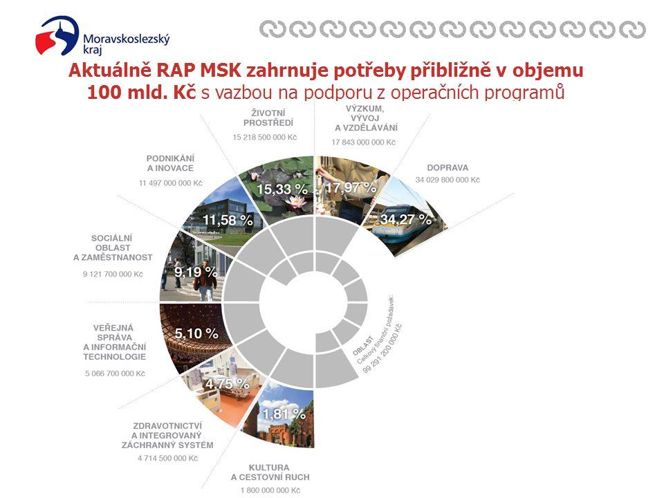 Zavedli jsme systém environmentálního řízení a auditu Aktuálně RAP MSK zahrnuje potřeby přibližně v objemu 100 mld.