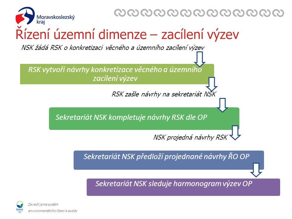 Zavedli jsme systém environmentálního řízení a auditu Řízení územní dimenze – zacílení výzev Sekretariát NSK sleduje harmonogram výzev OP Sekretariát NSK předloží projednané návrhy ŘO OP Sekretariát NSK kompletuje návrhy RSK dle OP RSK vytvoří návrhy konkretizace věcného a územního zacílení výzev NSK žádá RSK o konkretizaci věcného a územního zacílení výzev RSK zašle návrhy na sekretariát NSK NSK projedná návrhy RSK
