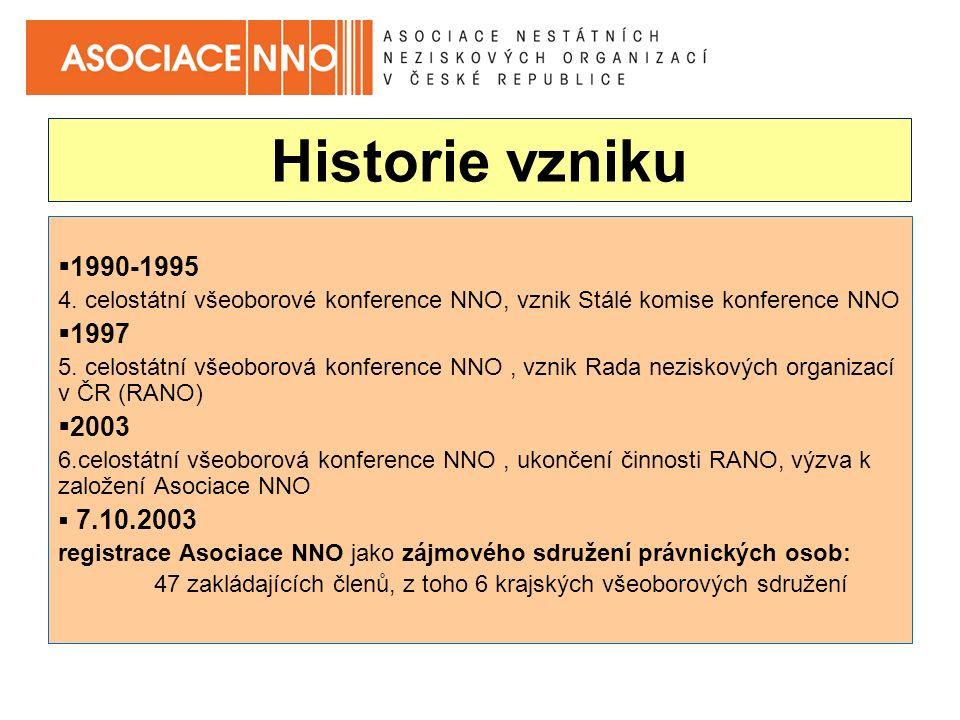 Historie vzniku  1990-1995 4.