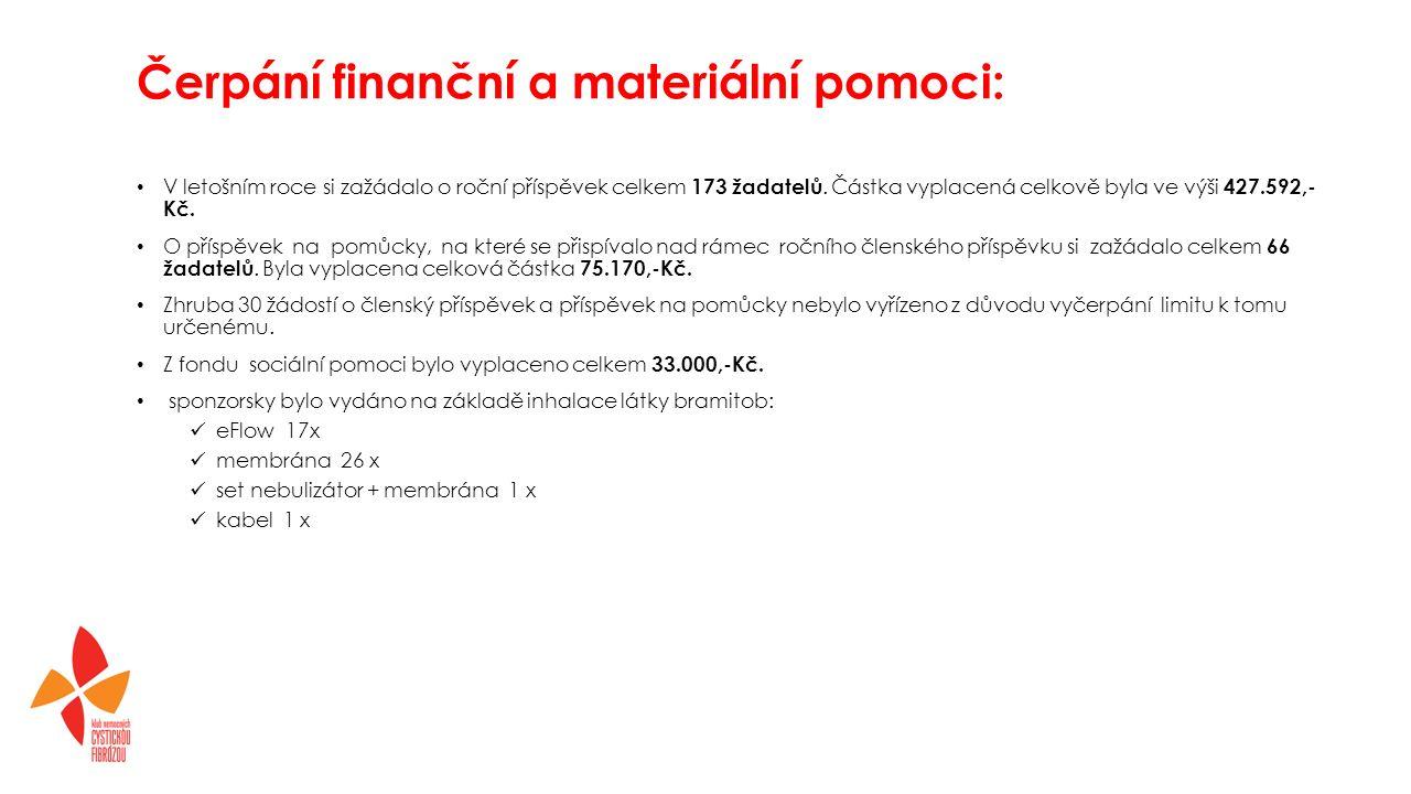 Čerpání finanční a materiální pomoci: V letošním roce si zažádalo o roční příspěvek celkem 173 žadatelů.
