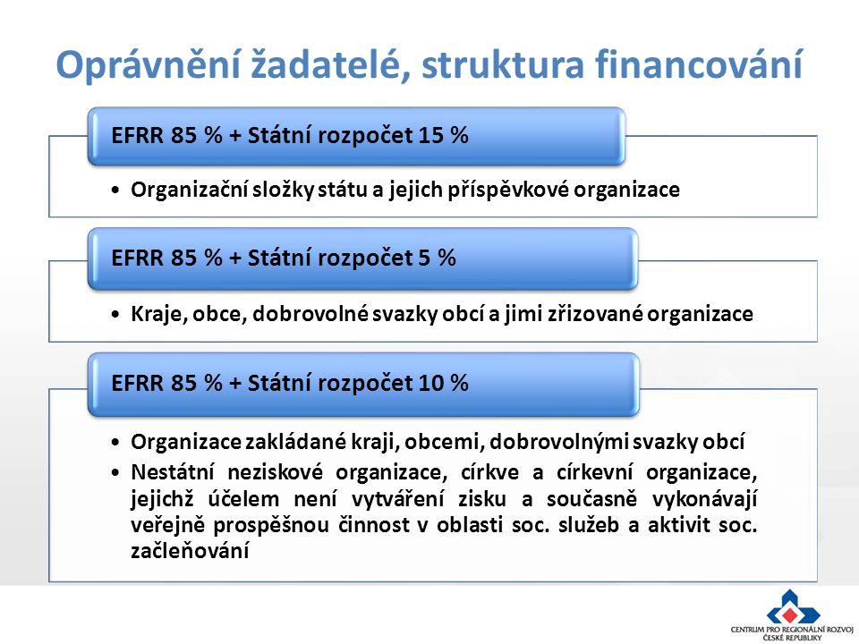 Oprávnění žadatelé, struktura financování Organizační složky státu a jejich příspěvkové organizace EFRR 85 % + Státní rozpočet 15 % Kraje, obce, dobrovolné svazky obcí a jimi zřizované organizace EFRR 85 % + Státní rozpočet 5 % Organizace zakládané kraji, obcemi, dobrovolnými svazky obcí Nestátní neziskové organizace, církve a církevní organizace, jejichž účelem není vytváření zisku a současně vykonávají veřejně prospěšnou činnost v oblasti soc.
