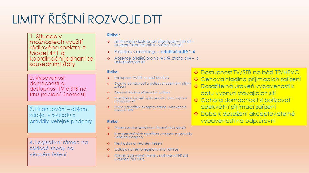 LIMITY ŘEŠENÍ ROZVOJE DTT 1.