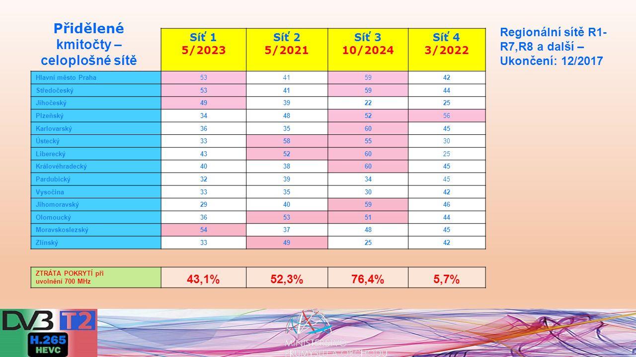 """Zkvalitňování televizního obrazu - využití Full HD Diskuse rodiny formátů UHDTV – """"nejen více pixelů, ale lepší pixely UHDTV= HR+HDR+HFR+CWG +audio plus Komerční uplatnění – 2018 a dále Efektivní využití disponibilního spektra: -Standard šíření signálu DVB-T = DVB-T2 -Kompresní technologie MPEG-2/4, HEVC -Cílová konfigurace = DVB-T2/HEVC Výzvy dalšího rozvoje digitální televizní terestrické platformy"""