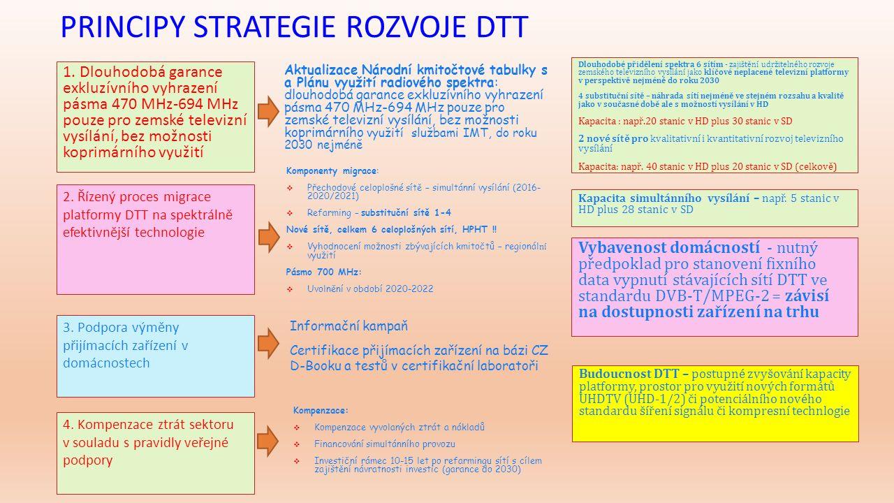 2016 Schválení Strategie Vládou ČR, zahájení informační kampaně Vydání IO pro DVB-T2 přechodové sítě Zahájení výstavby DVB-T2 přechodových sítí, zahájení certifikace přijímacích zařízení 2017 Úprava legislativy – Novela ZEK apod.