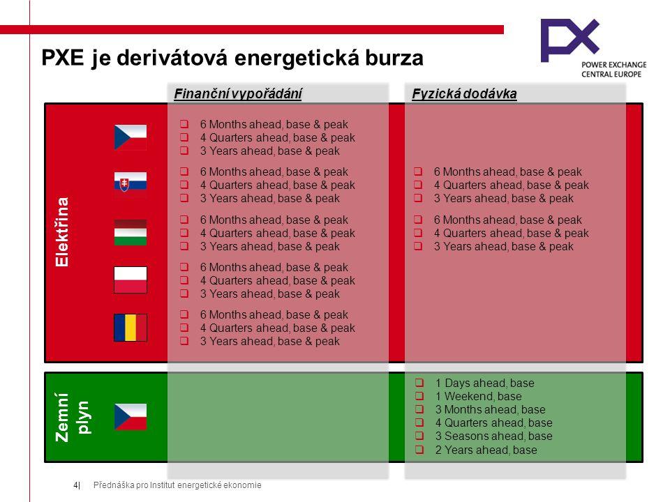 Doplňkové služby PXE – fyzická dodávka finančních futures  PXE využívá český spotový trh k zajištění fyzické dodávky vyplývající z pozice na finančních futures.
